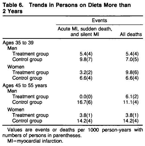 Dødsfall og hjerteinfarkt blant de som deltok i mer enn to år. Fra Frantz et al. 1989